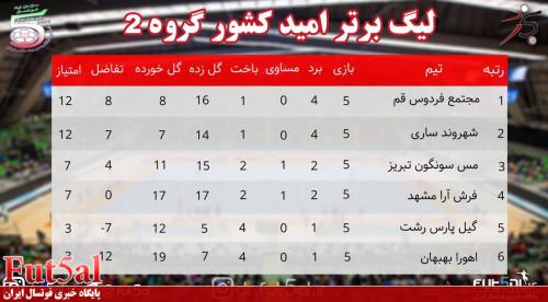 جدول رده بندی گروه دوم لیگ برتر امید