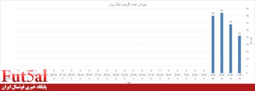 نمودار تعداد گل های لیگ برتر